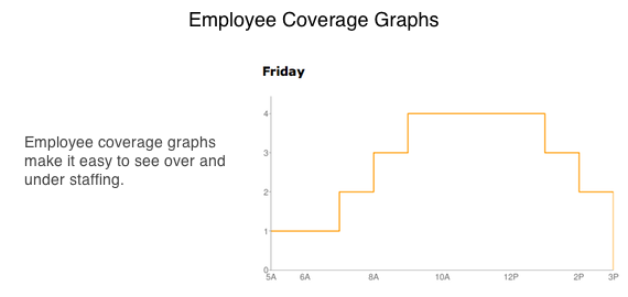 Employee Schedule Coverage Graph - 7